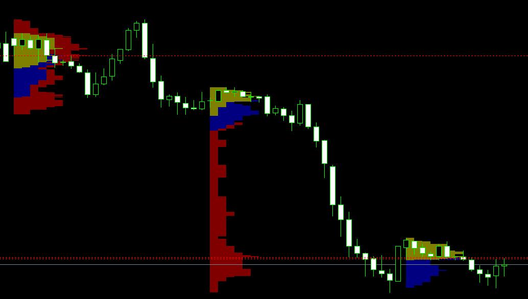 indicador-market-profile