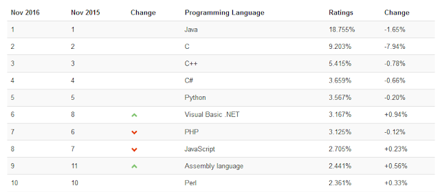 Top bahasa pemrograman 2016