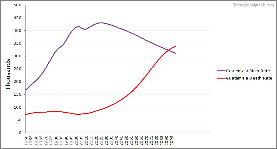 Guatemala  Birth and Death Rate