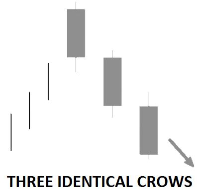 candlestick bearish reversal pattern chart school