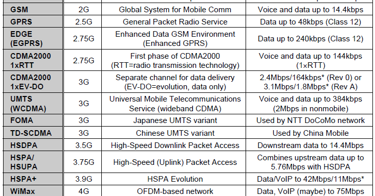 A crash course in GSM, GPRS, EDGE, UMTS, HSPA, LTE and WiMax