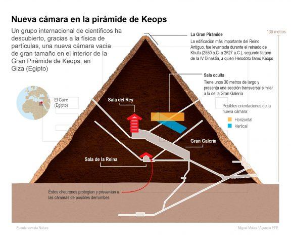 Descubierta una cámara' oculta dentro de la Gran Pirámide 1402260934-e1509727198477