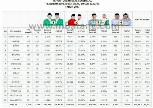 Hasil Perolehan Suara Pilkada Batang 2017