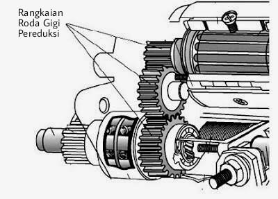 Tipe motor starter berdasarkan