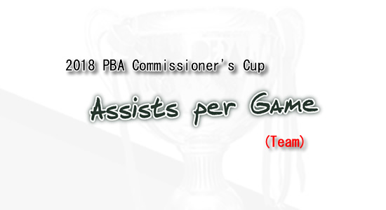List of Assists per game leaders 2018 PBA Commissioner's Cup (Team)