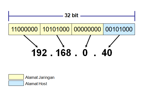 Cara Penulisan IP Address (Binary dan Desimal)