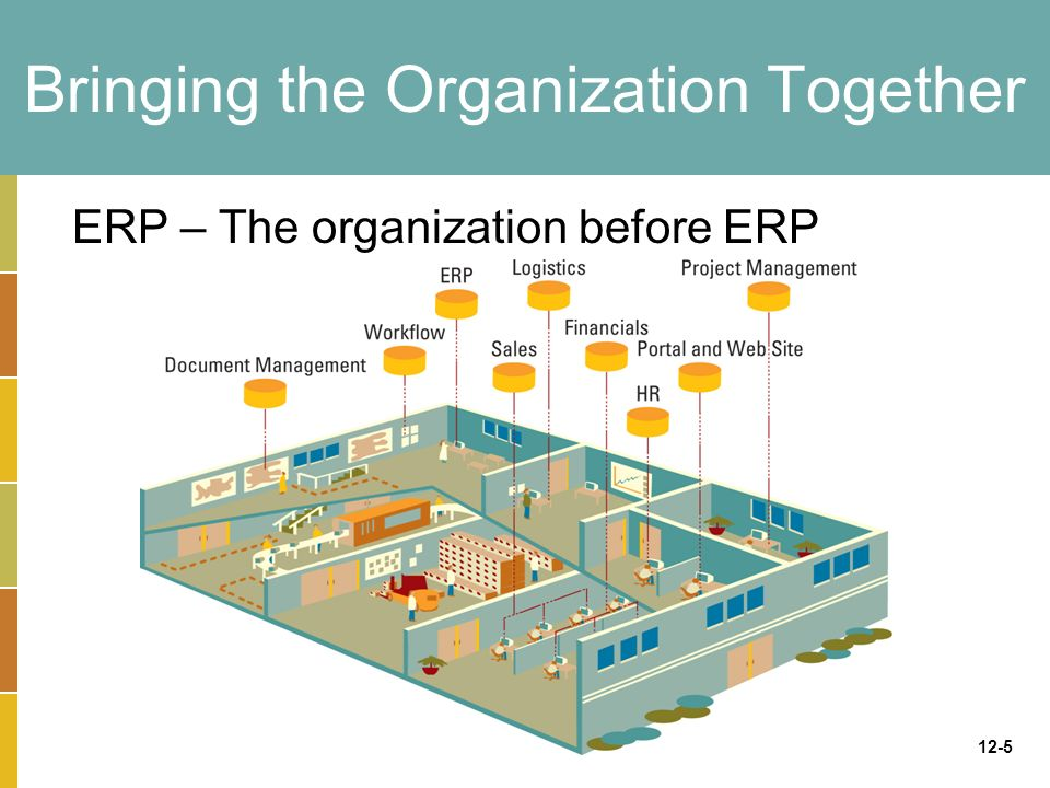 information systems in scm and erp Enterprise information system(eis) and enterprise resource planning (erp)-why organizations need them in their business operations an enterprise information system (eis) is any kind of.
