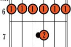 Guitar Chords - A#/Bb