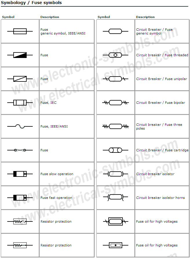Fuses-and-electrical-protection-symbols Electrical Fuse Symbol on