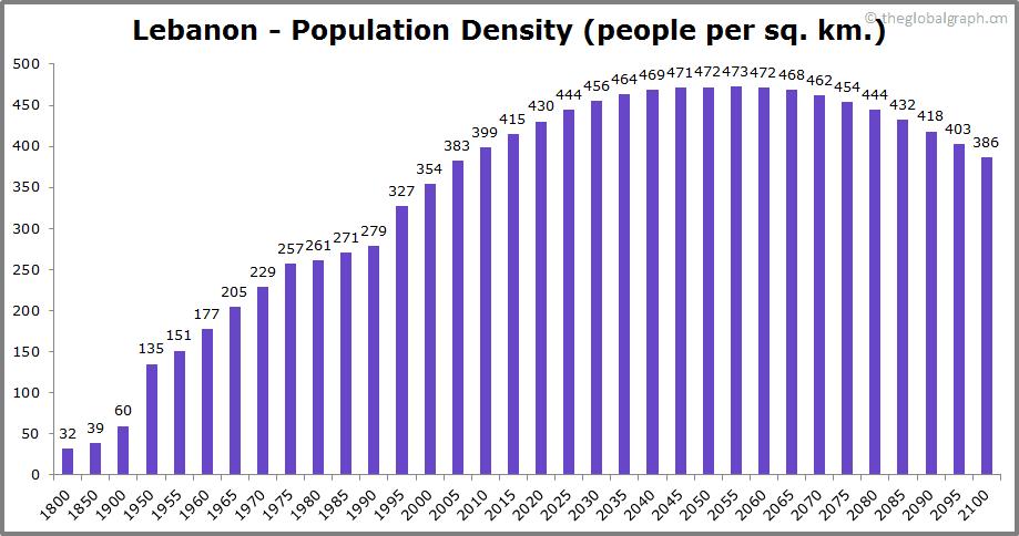 Lebanon  Population Density (people per sq. km.)