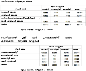 Kerala Plus One Admission Online Registration Started today
