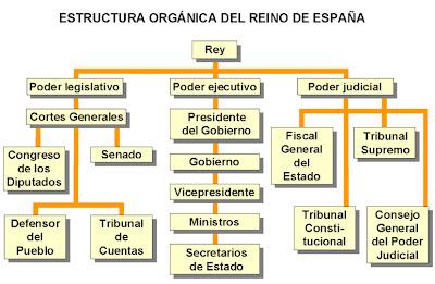 La Economía Y Los Agentes Económicos España Organización