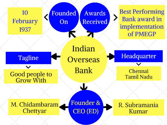Indian Overseas Bank: Learn Key point using Mind Map