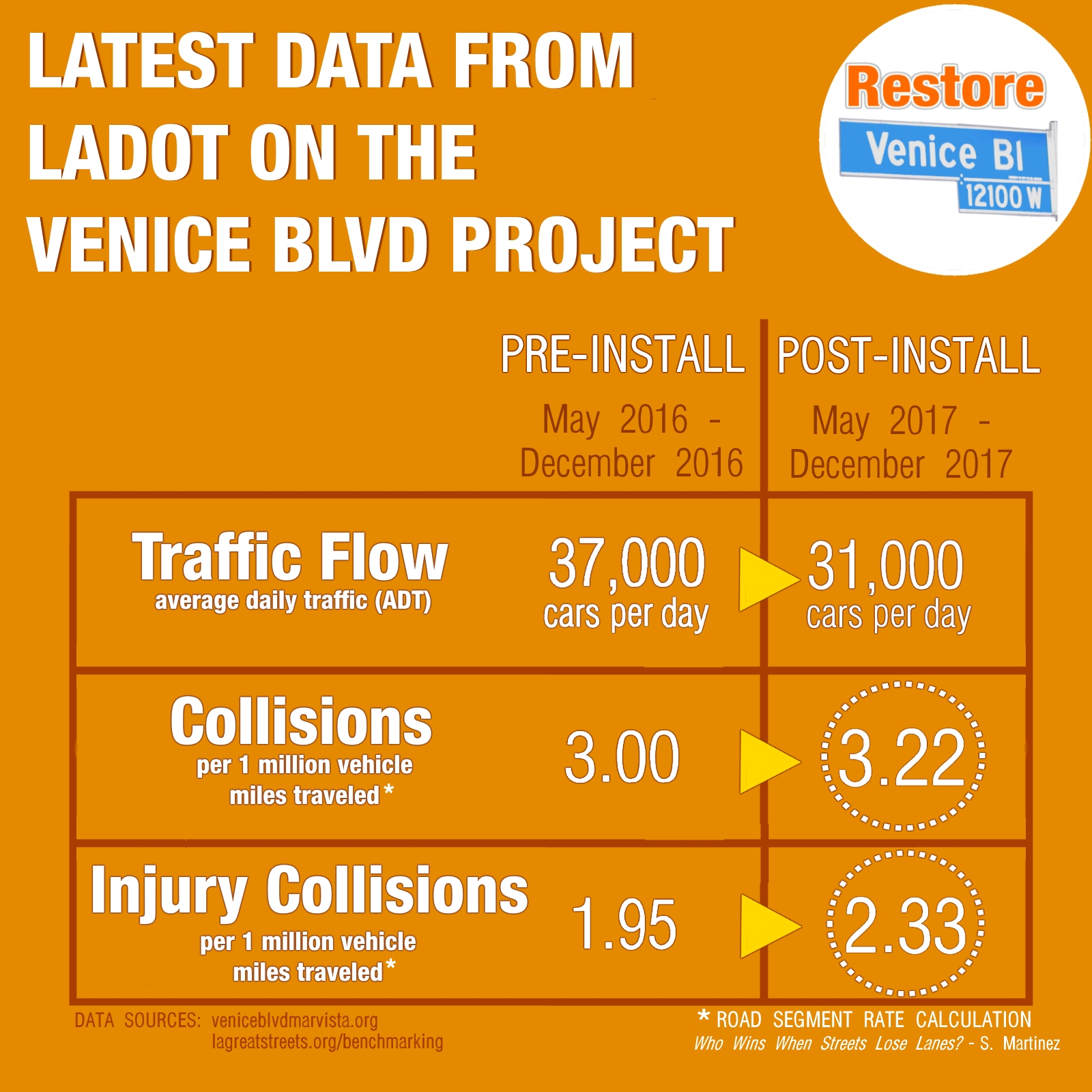 At Six Months, Collisions & Injury Collisions are Up on