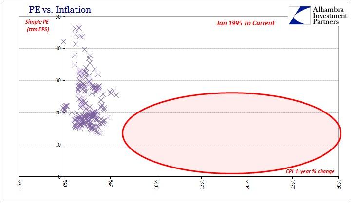 PE vs Inflation (PE Bubble) - Source: http://www.alhambrapartners.com/wp-content/uploads/2016/07/ABOOK-July-2016-PE-Bubble-1.jpg