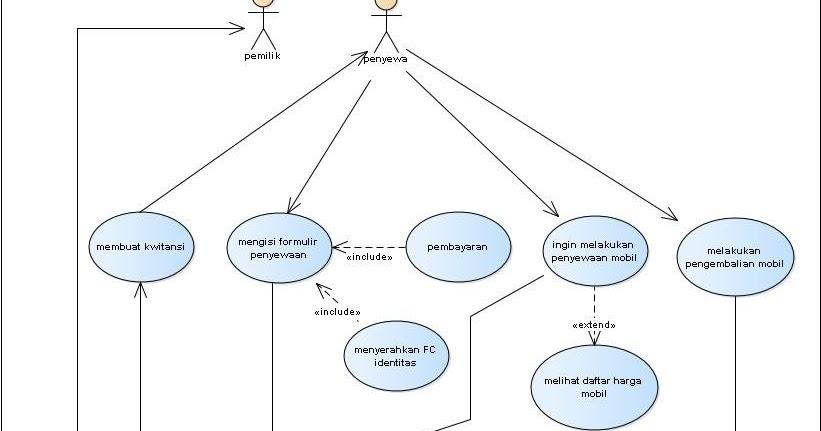 Desripsi diagram use case pada pt bendi car dokumentasi ku ccuart Choice Image
