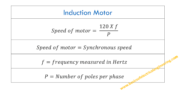 basics-of-induction-motor
