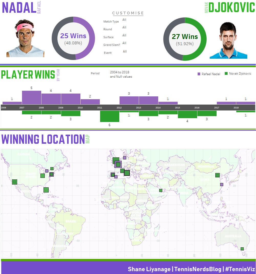 the tennis nerds nadal v djokovic dashboard tableau viz of the day