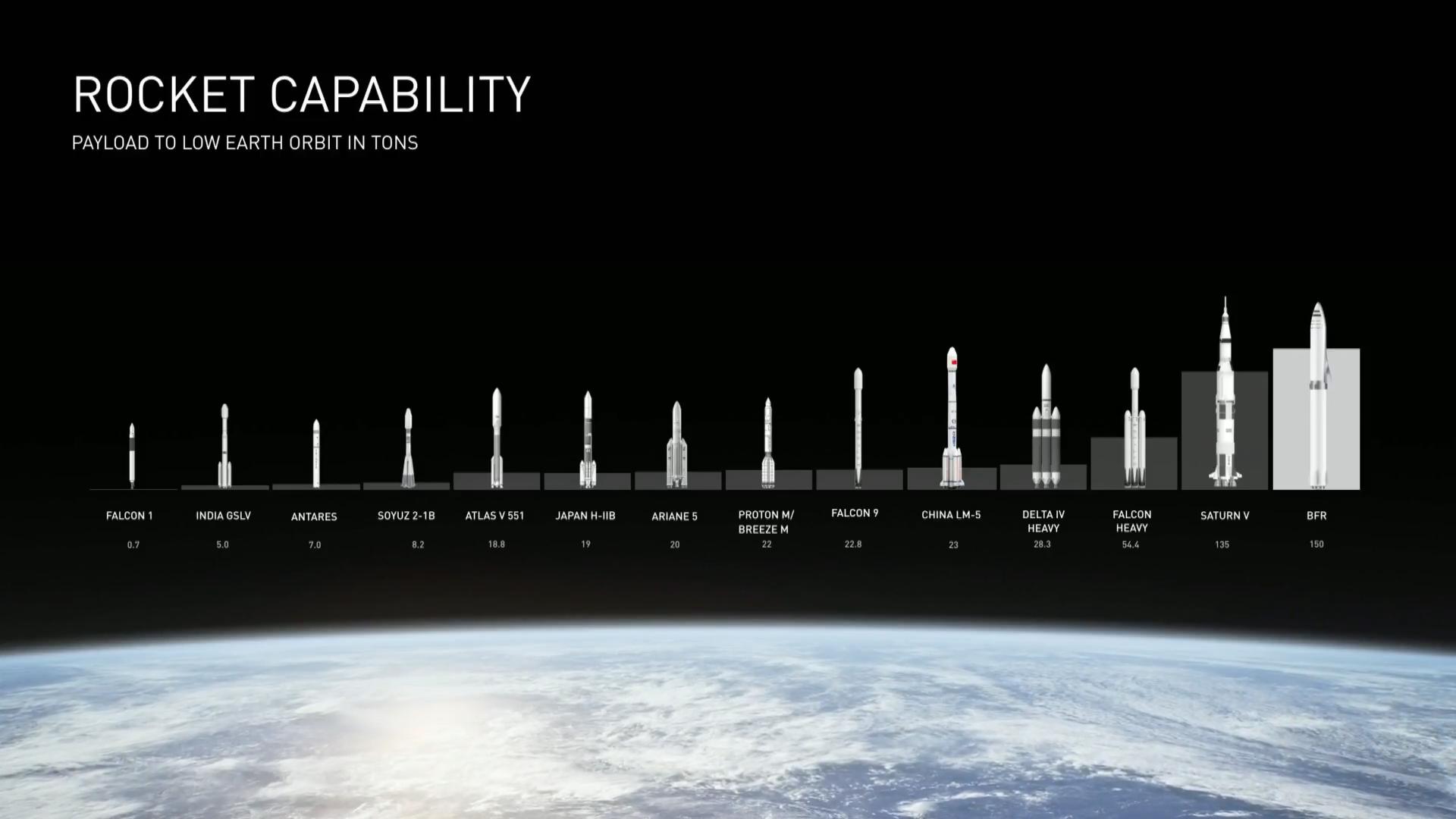 Rocket Capability