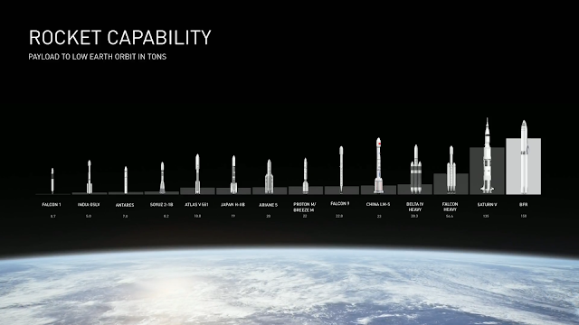 SpaceX BFR capability comparison