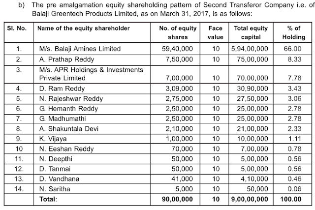 Analysis of Balaji Amines Ltd, equity research report, a manufacturer of Amines and derivatives, methylamine, ethylamine, DMF etc., Balaji Sarovar Premier, Solapur