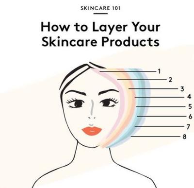 Cara Dan Urutan Menggunakan Skincare Malam yang Benar!