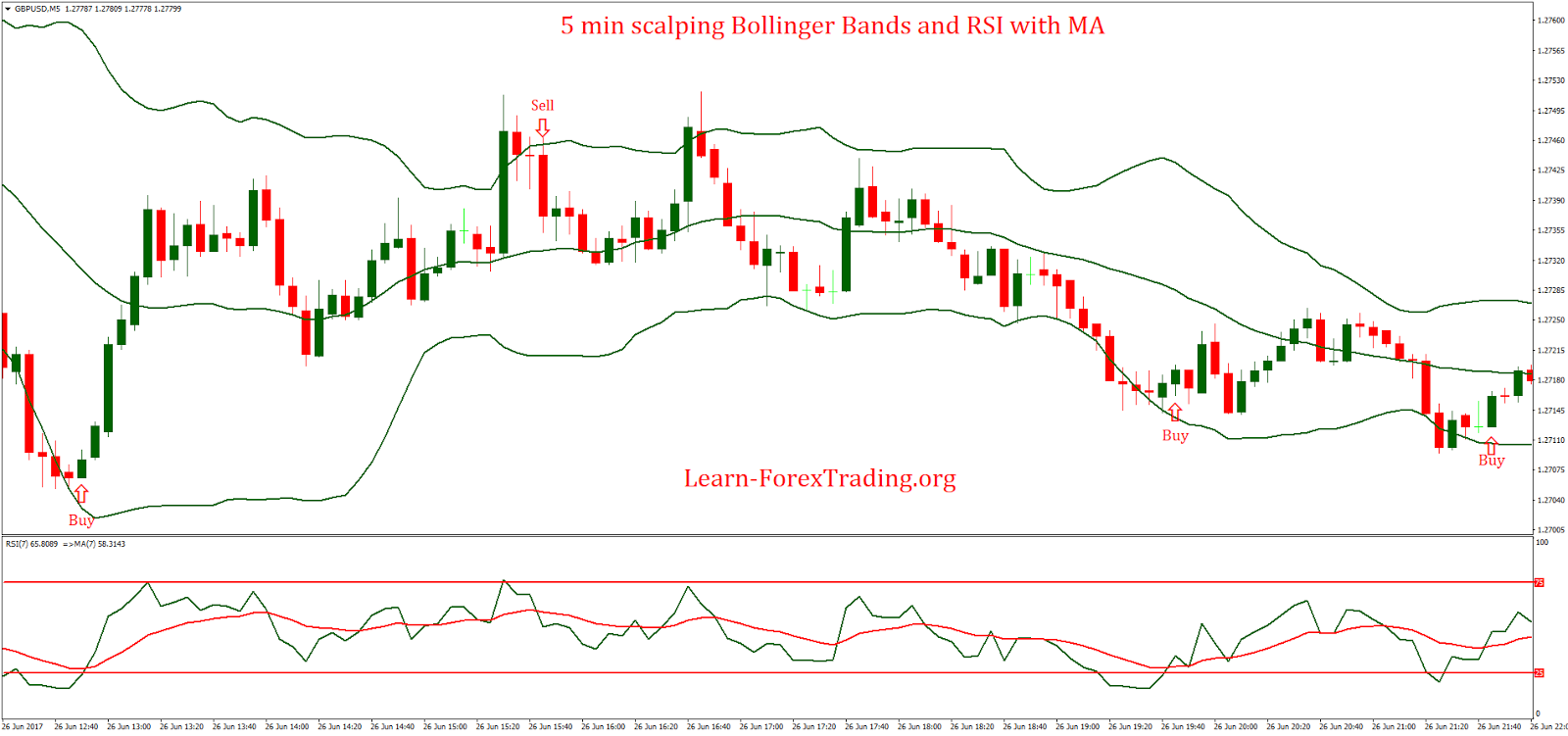 Trading with bollinger bands and rsi