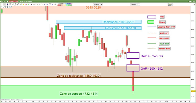 CAC40 analyse chartiste [06/12/18]