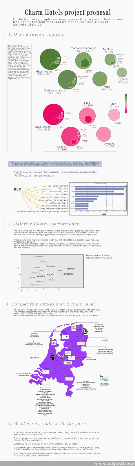 инфографика хотели в Белгия