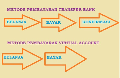 Cara Daftar Virtual Account