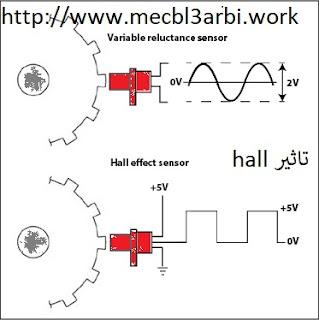 حساس عمود الدوران crank shaft position sensor