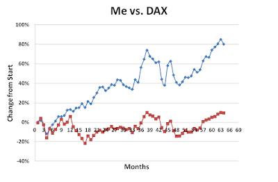 Me vs DAX July 2017