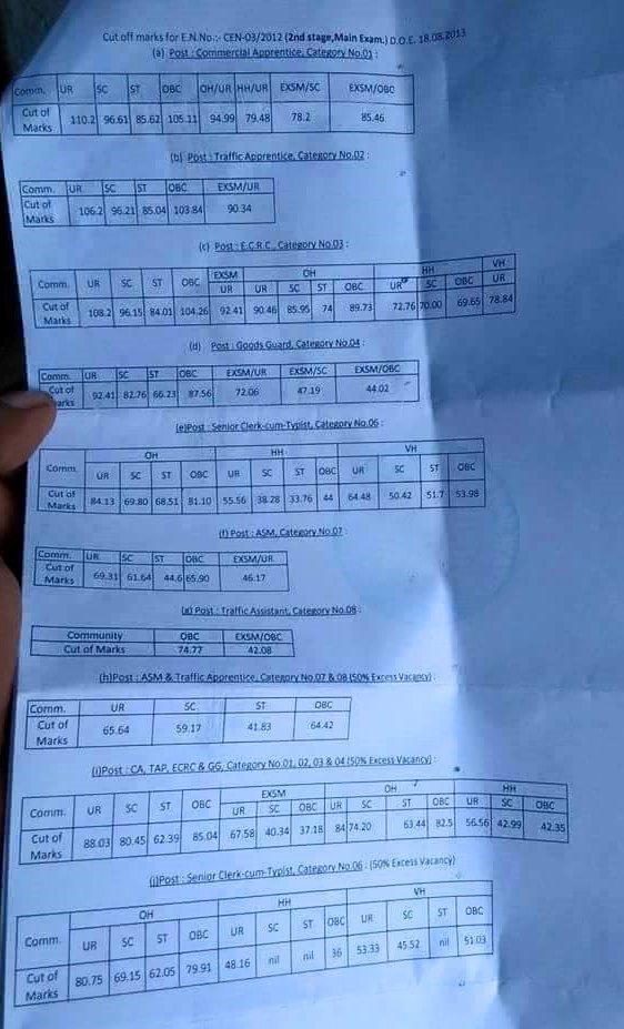 RRB Kolkata 03/2012 cutoff. RRB Kolkata previous year cutoff Marks, Kolkata NTPC Cutoff Marks