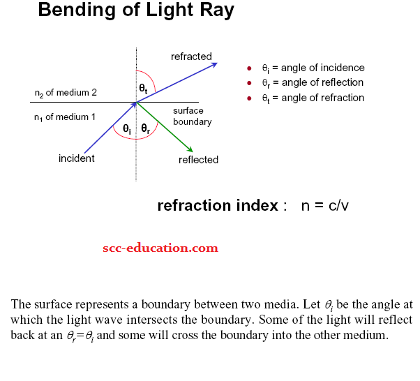 Fiber optics fundamentals ,refractive index,