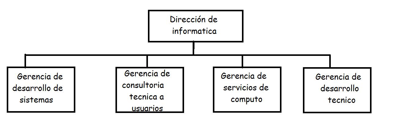 ORGANIGRAMA DE UNA DIRECCIN INFORMTICA ORGANIGRAMA DE