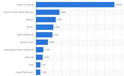 i più giocati su PC