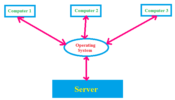 types of operating system, distributed operating system
