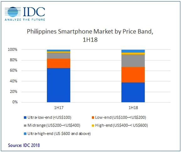 Filipino Smartphones