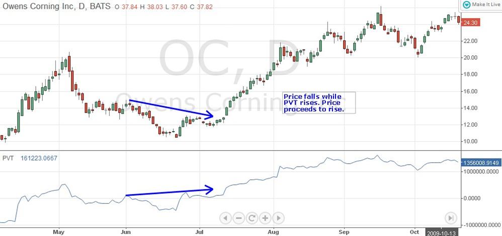 volume indicatoare de opțiuni binare evazate știri de dolar forex euro