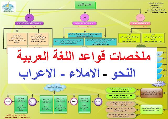 ملخصات لقواعد اللغة العربية ( النحو، الاملاء، الاعراب )
