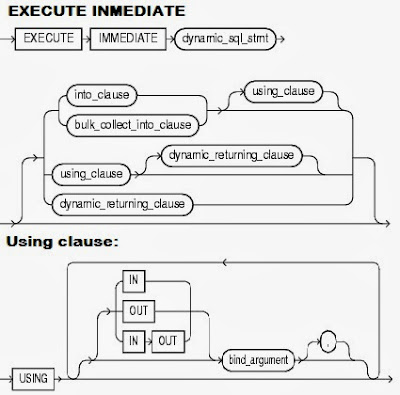Execute Inmediate en Oracle 12c
