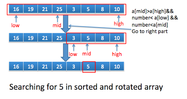 Search an element in sorted and rotated array