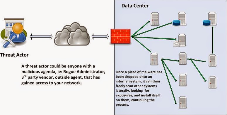 InfoSec Musings