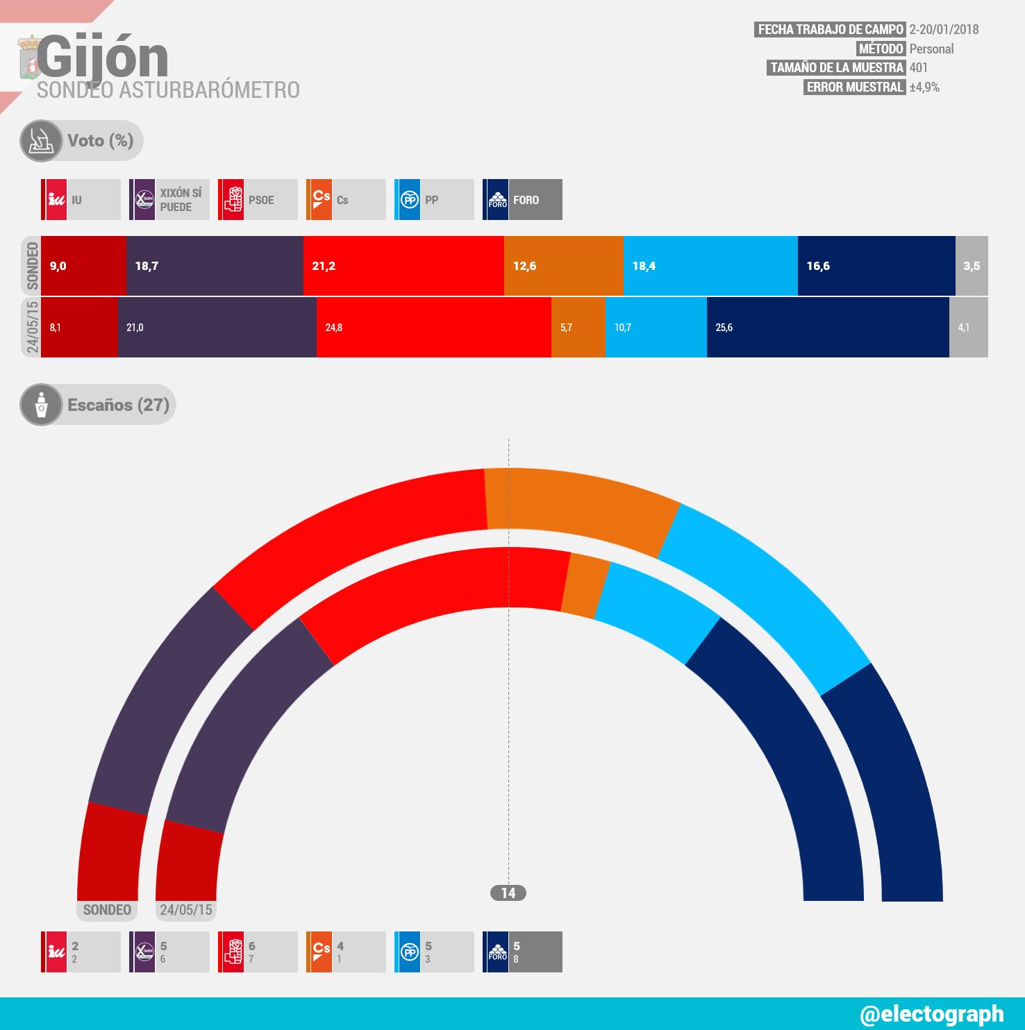 Gráfico de la encuesta para elecciones municipales en Gijón realizada por Asturbarómetro en enero de 2018