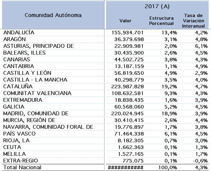 Tabla de Comunidades Autónomas por PIB