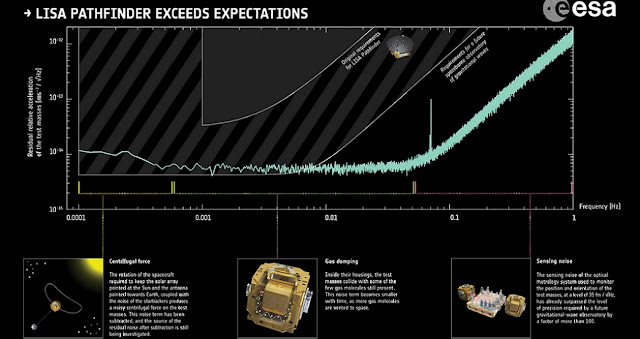 Results based on just two months of science operations on ESA's LISA Pathfinder show that the mission has demonstrated the technology needed to build a space-based gravitational wave observatory. Copyright: spacecraft: ESA/ATG medialab; data: ESA/LISA Pathfinder Collaboration