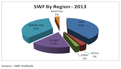 Pie chart SWF by regions