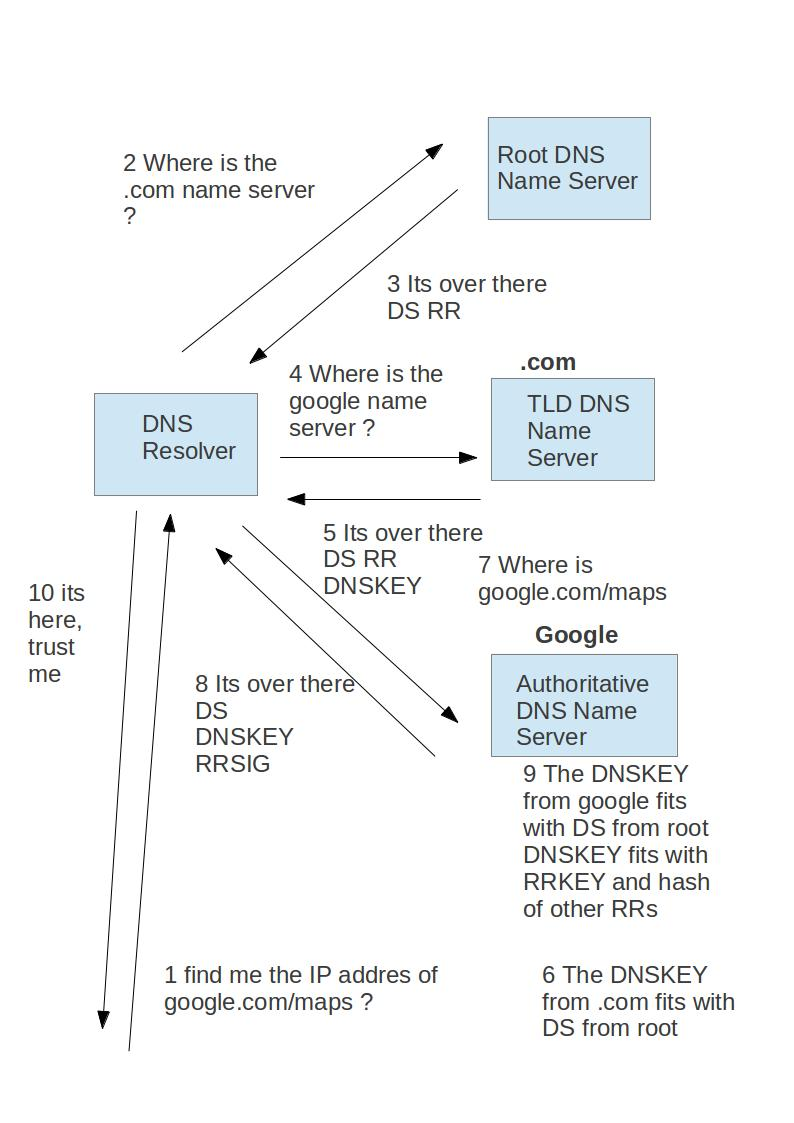 DNSSEC – A basic Intro – Read, Write & Execute