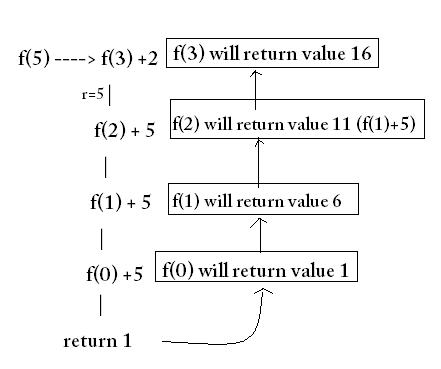C Print Char Pointer Value