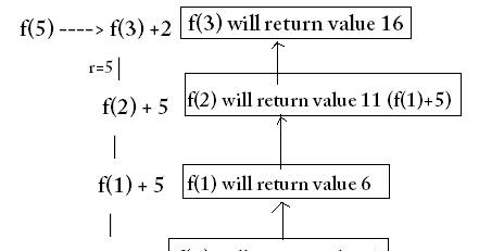 GATE Questions - C Programming